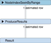The Query Plan shows that range queries are indexed backed