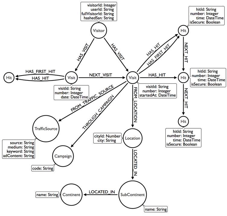 Importing Google Analytics to Neo4j via BigQuery using APOC